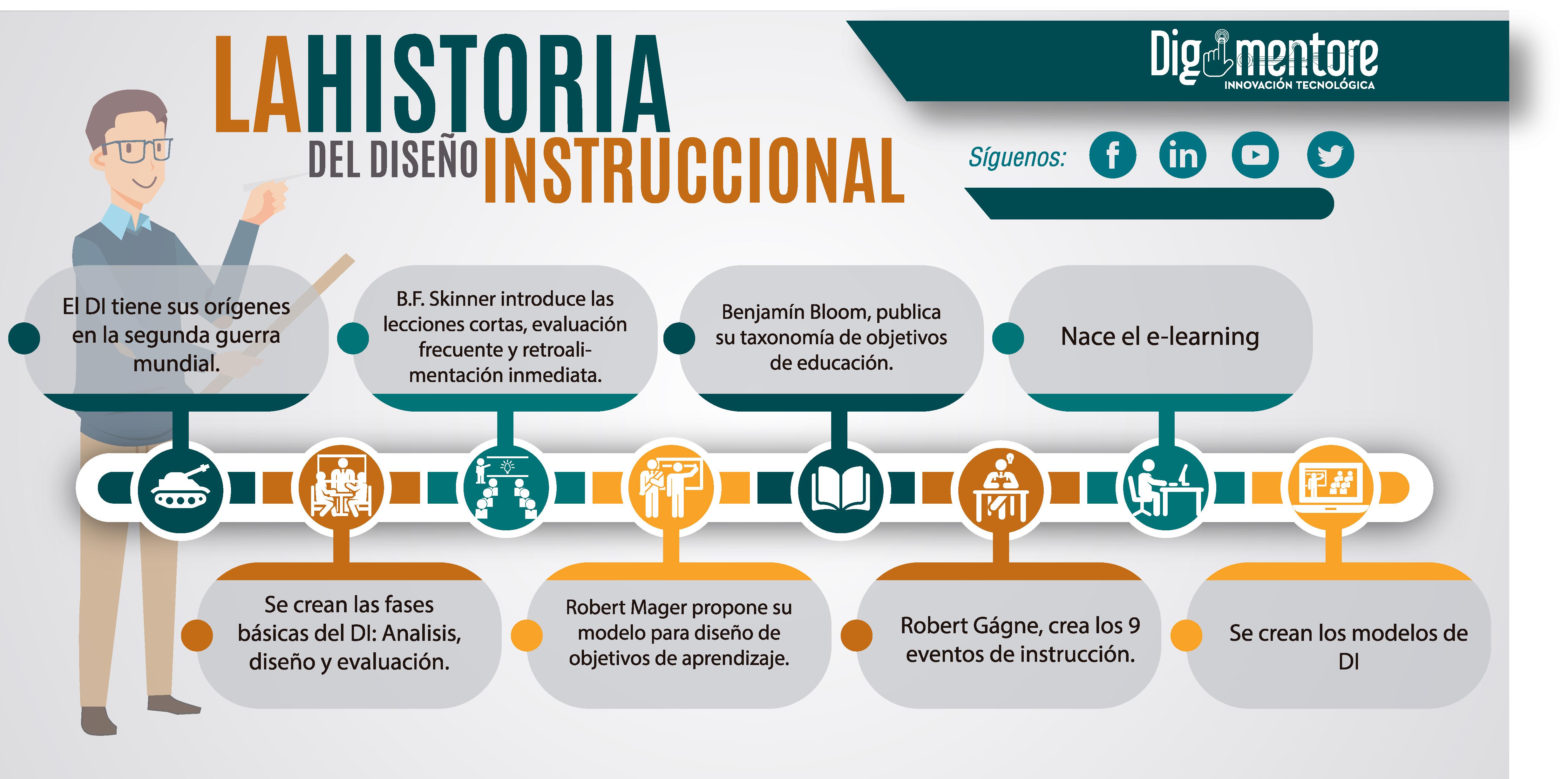 Bonito Reanudar El Diseño Instruccional Ilustración - Ejemplo De ...